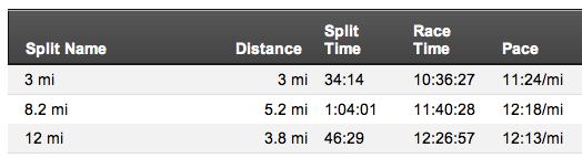 IMLP Run Paces