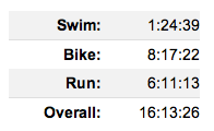 final results imlp